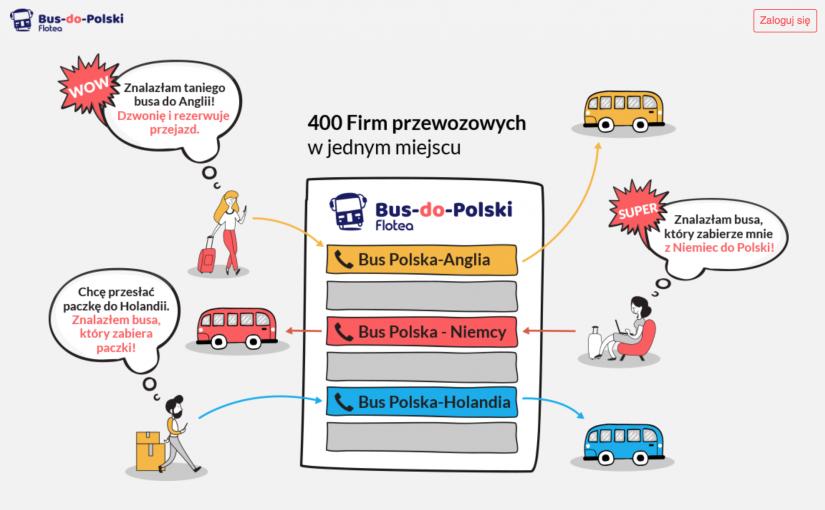 Pasażer VS Przewoźnik Przewozy busem – z adresu na adres